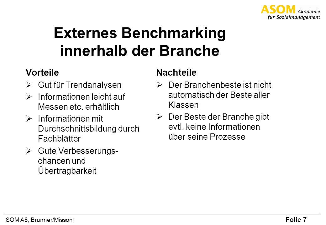 Externes Benchmarking innerhalb der Branche