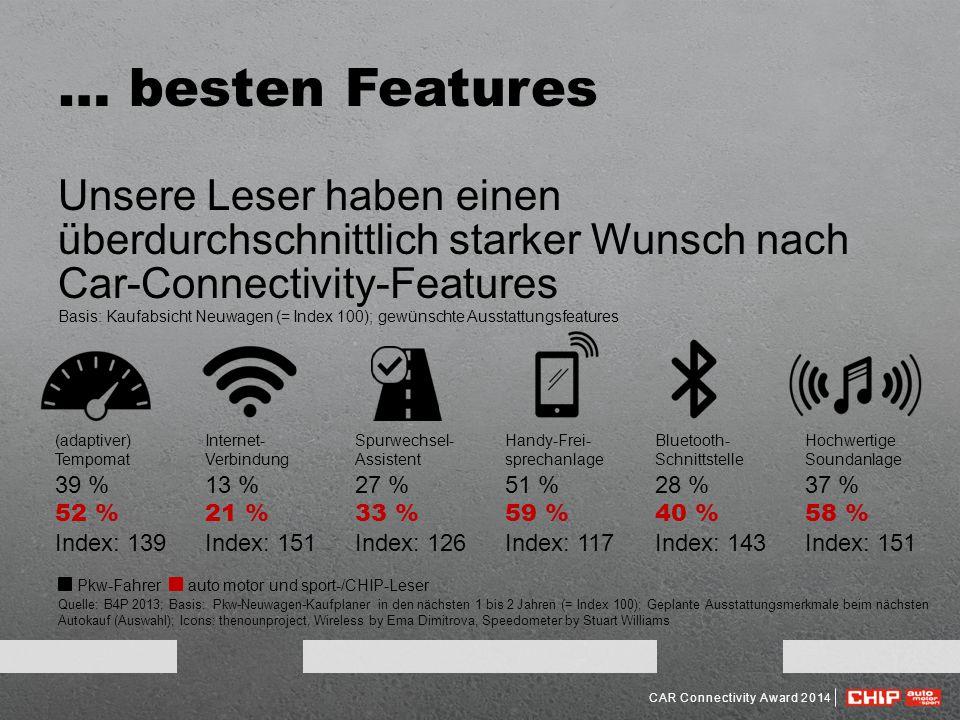 … besten Features Unsere Leser haben einen überdurchschnittlich starker Wunsch nach Car-Connectivity-Features.