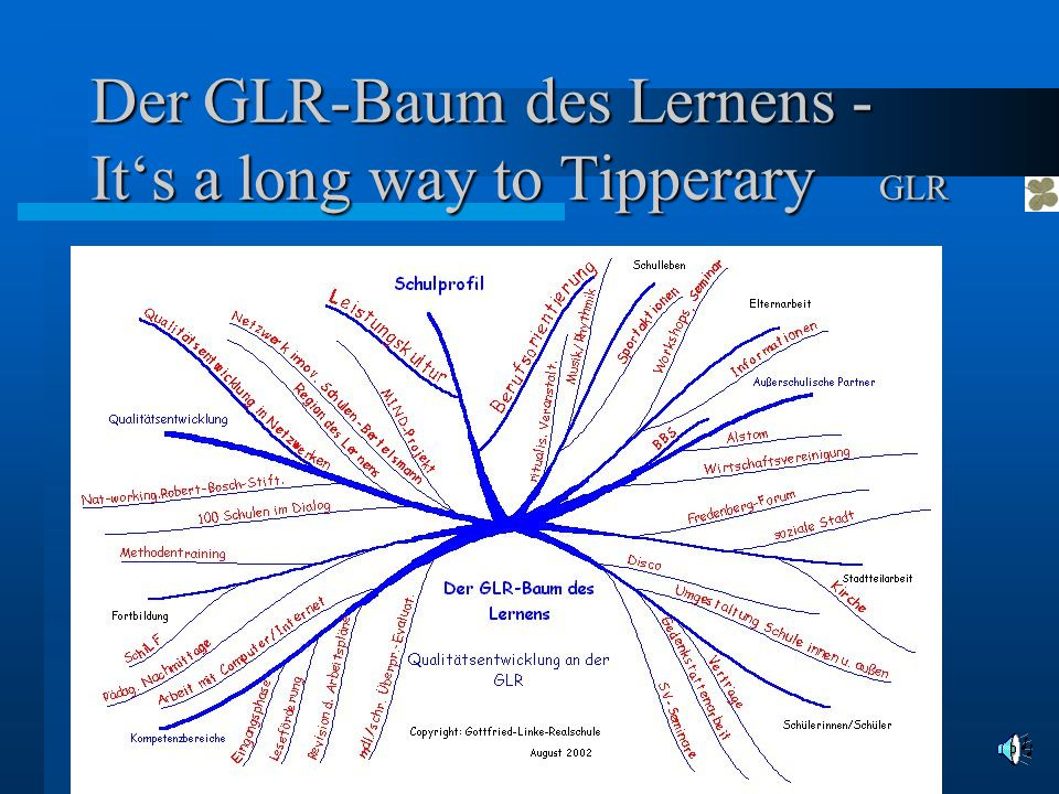 Der GLR-Baum des Lernens - It's a long way to Tipperary GLR