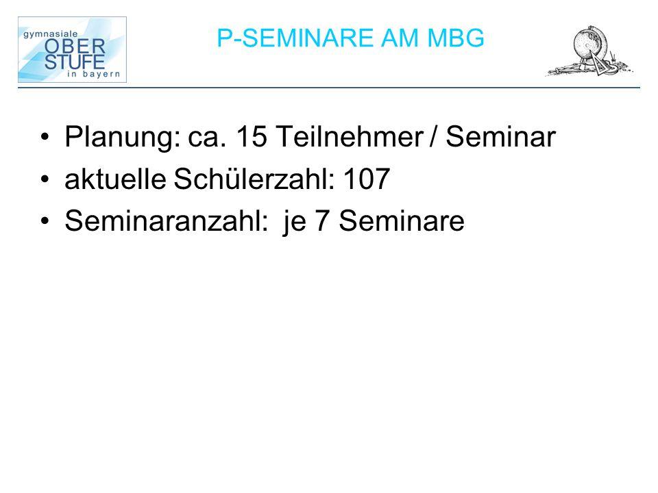 Planung: ca. 15 Teilnehmer / Seminar aktuelle Schülerzahl: 107