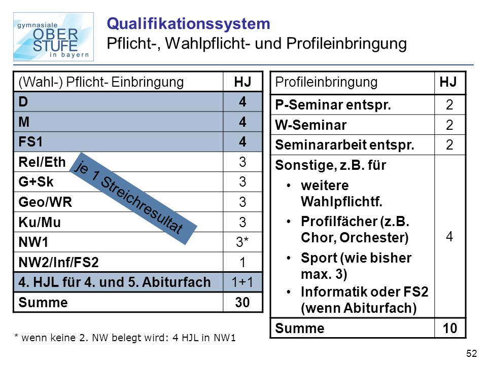 Qualifikationssystem Pflicht-, Wahlpflicht- und Profileinbringung