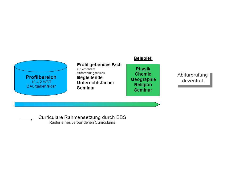Curriculare Rahmensetzung durch BBS