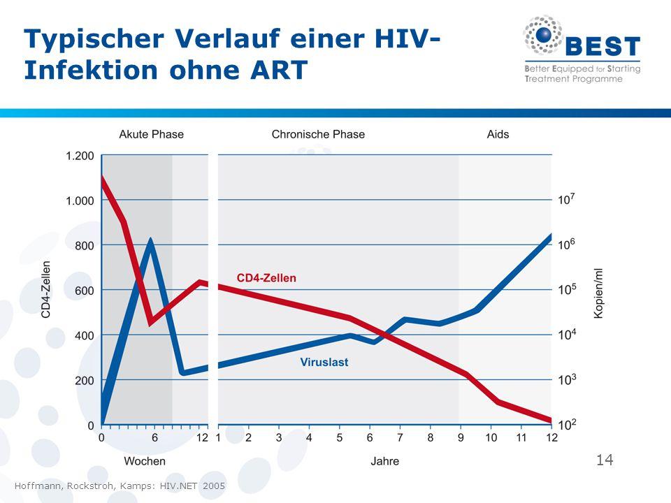 Typischer Verlauf einer HIV-Infektion ohne ART