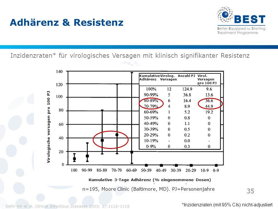 Adhärenz & Resistenz Inzidenzraten* für virologisches Versagen mit klinisch signifikanter Resistenz.