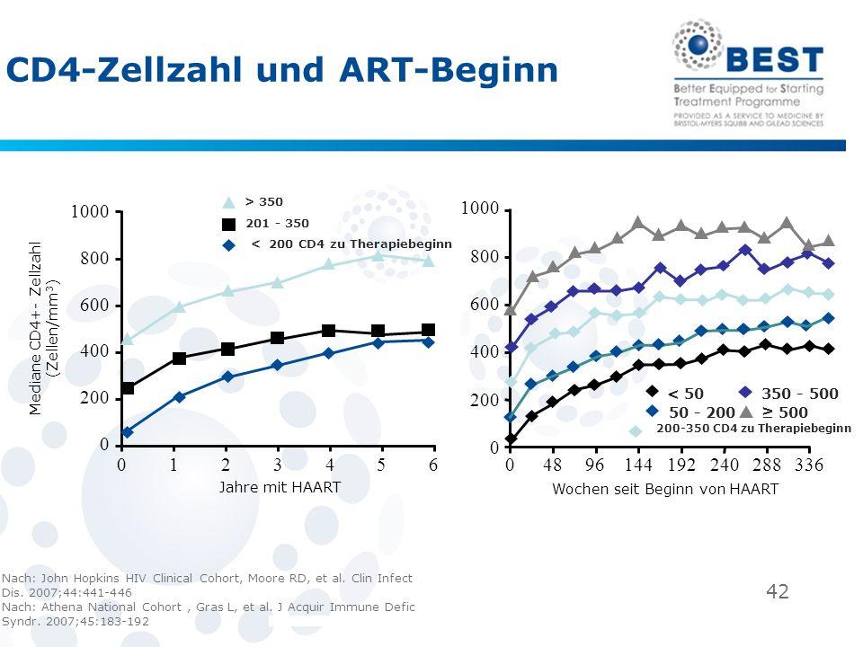 CD4-Zellzahl und ART-Beginn