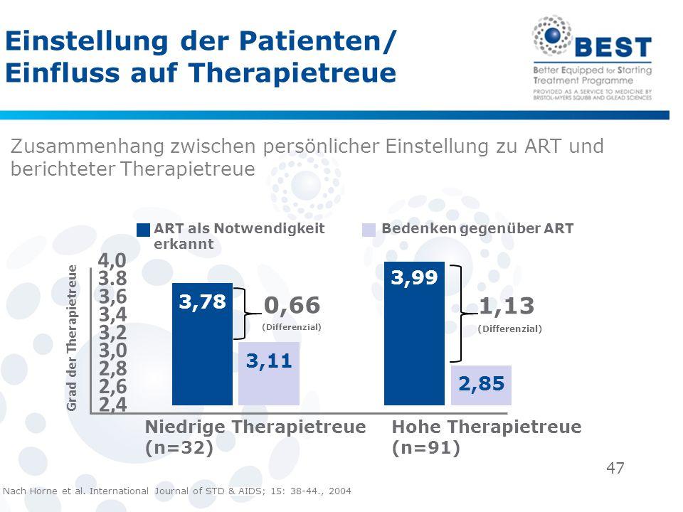 Einstellung der Patienten/ Einfluss auf Therapietreue