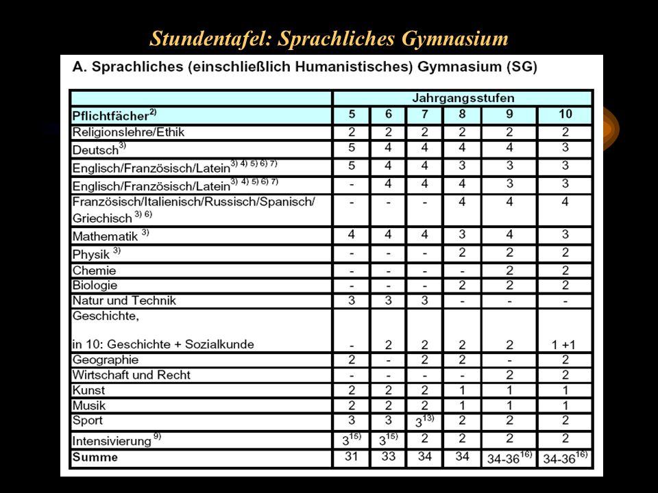 Stundentafel: Sprachliches Gymnasium