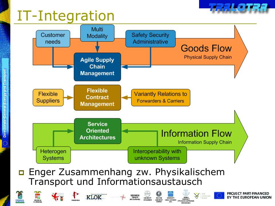 IT-Integration Enger Zusammenhang zw. Physikalischem Transport und Informationsaustausch
