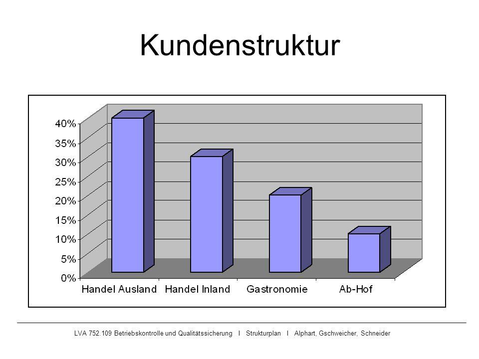 Kundenstruktur LVA 752.109 Betriebskontrolle und Qualitätssicherung I Strukturplan I Alphart, Gschweicher, Schneider.