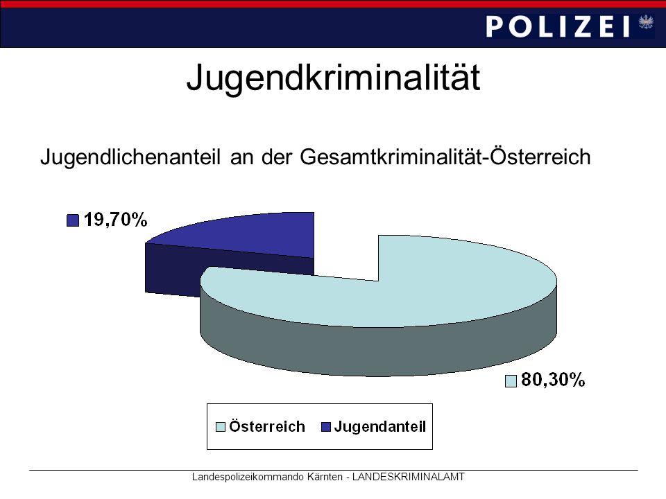 Landespolizeikommando Kärnten - LANDESKRIMINALAMT