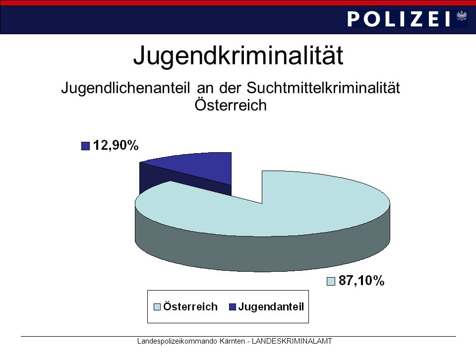 Jugendkriminalität Jugendlichenanteil an der Suchtmittelkriminalität Österreich.