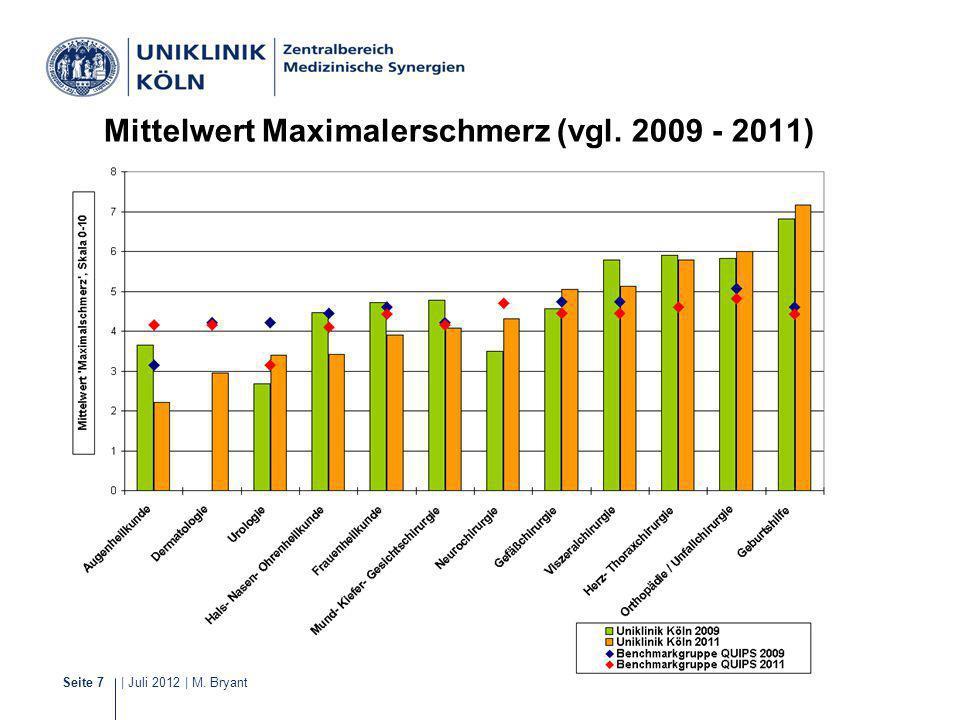 Mittelwert Maximalerschmerz (vgl. 2009 - 2011)