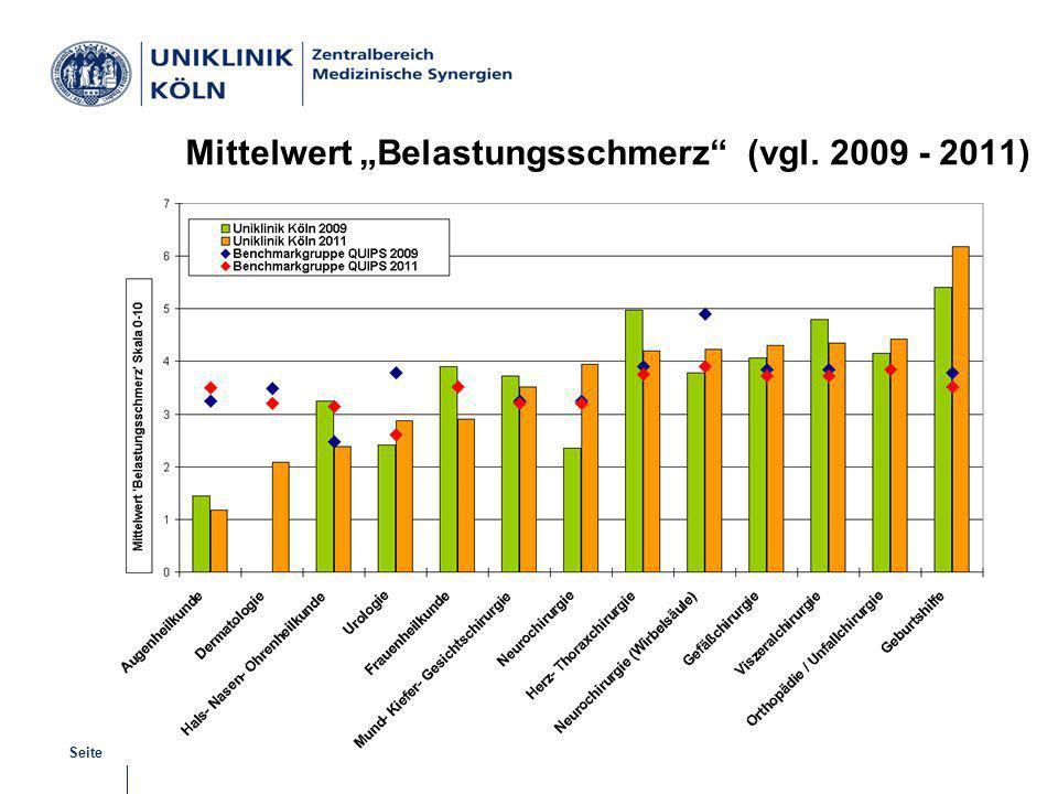 "Mittelwert ""Belastungsschmerz (vgl. 2009 - 2011)"