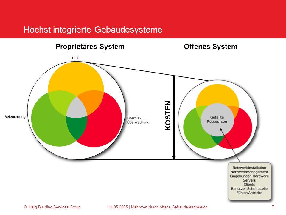 Höchst integrierte Gebäudesysteme