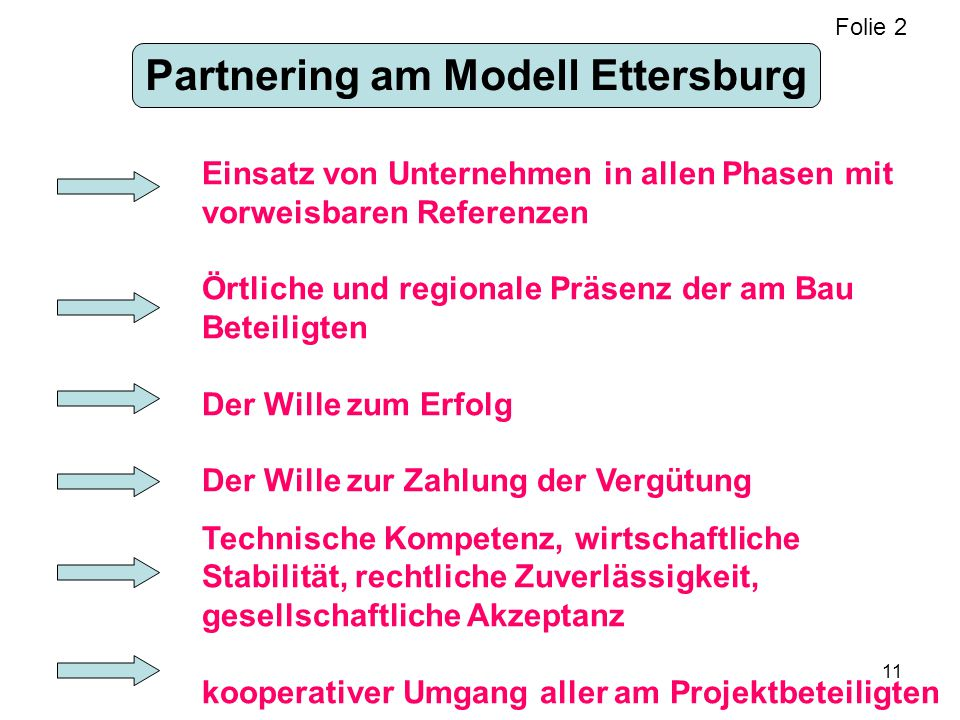Partnering am Modell Ettersburg