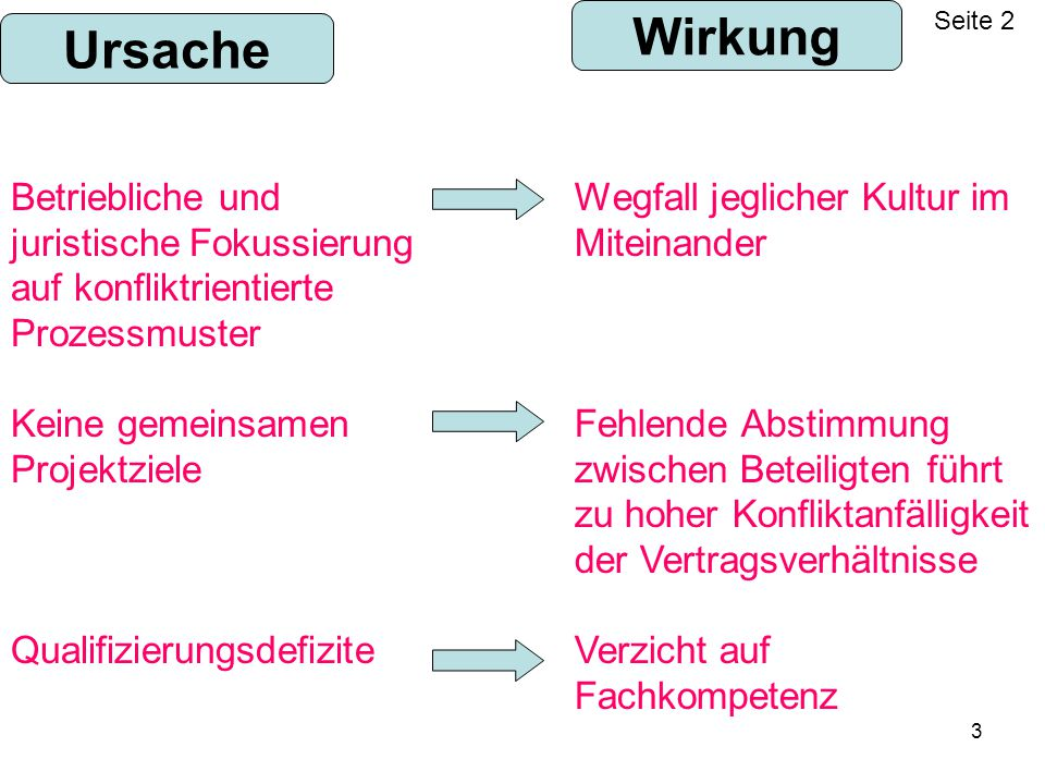 Wirkung Seite 2. Ursache. Betriebliche und juristische Fokussierung auf konfliktrientierte Prozessmuster.