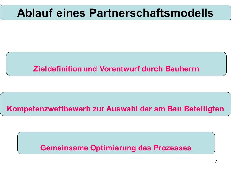 Ablauf eines Partnerschaftsmodells