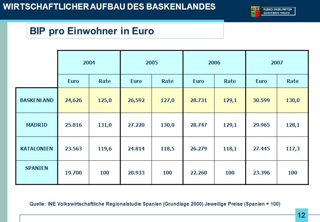 BIP pro Einwohner in Euro