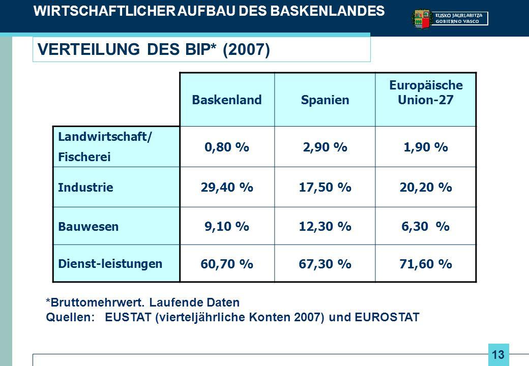 VERTEILUNG DES BIP* (2007) WIRTSCHAFTLICHER AUFBAU DES BASKENLANDES