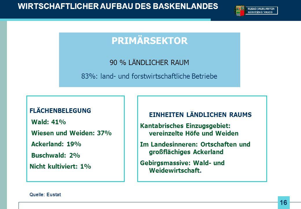 WIRTSCHAFTLICHER AUFBAU DES BASKENLANDES