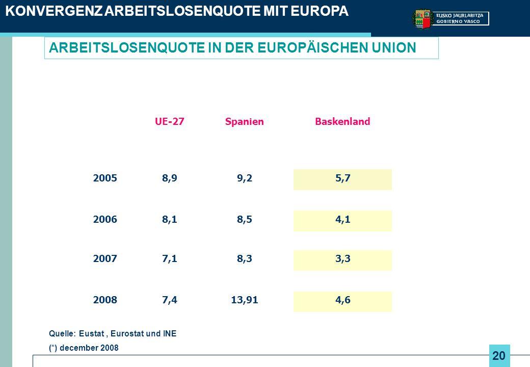 ARBEITSLOSENQUOTE IN DER EUROPÄISCHEN UNION