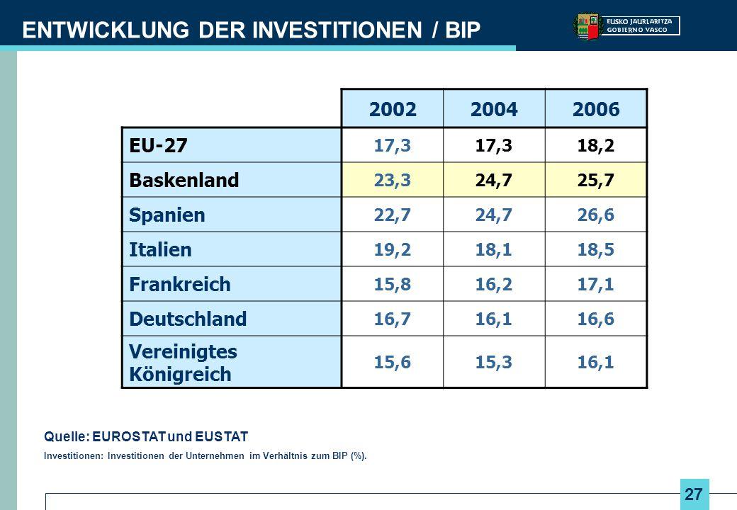 ENTWICKLUNG DER INVESTITIONEN / BIP