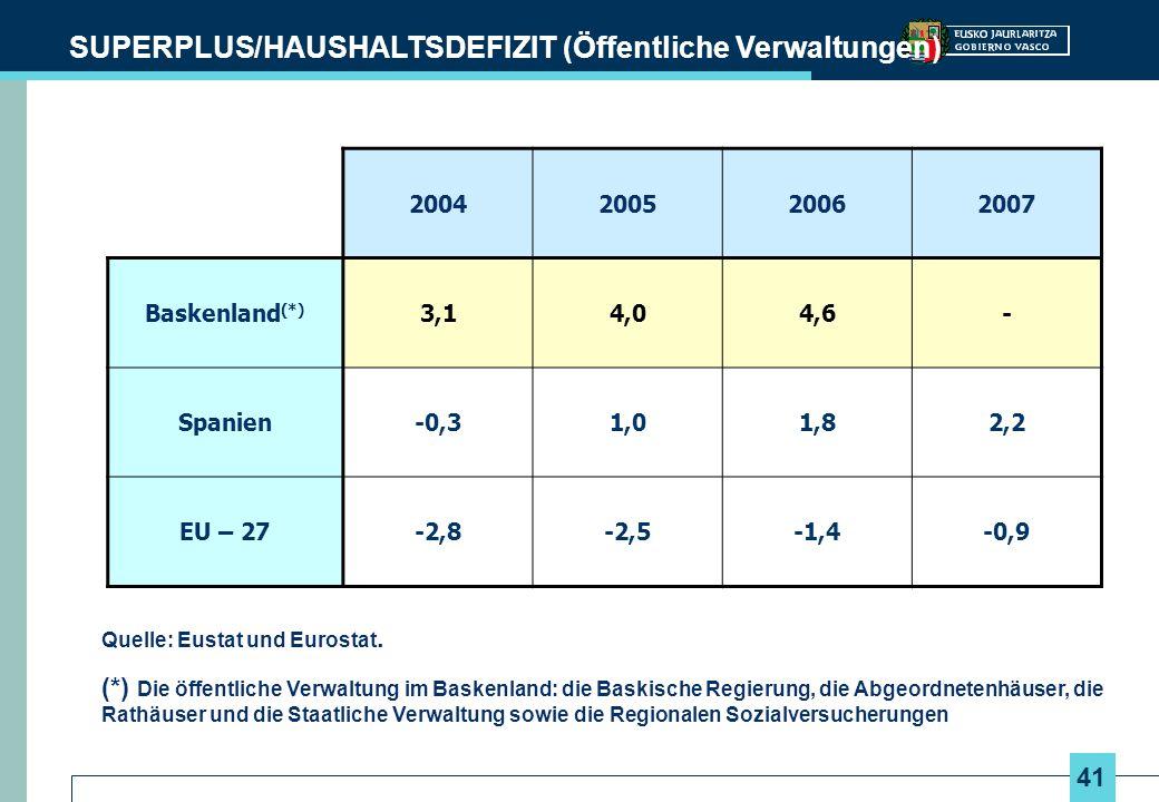 SUPERPLUS/HAUSHALTSDEFIZIT (Öffentliche Verwaltungen)