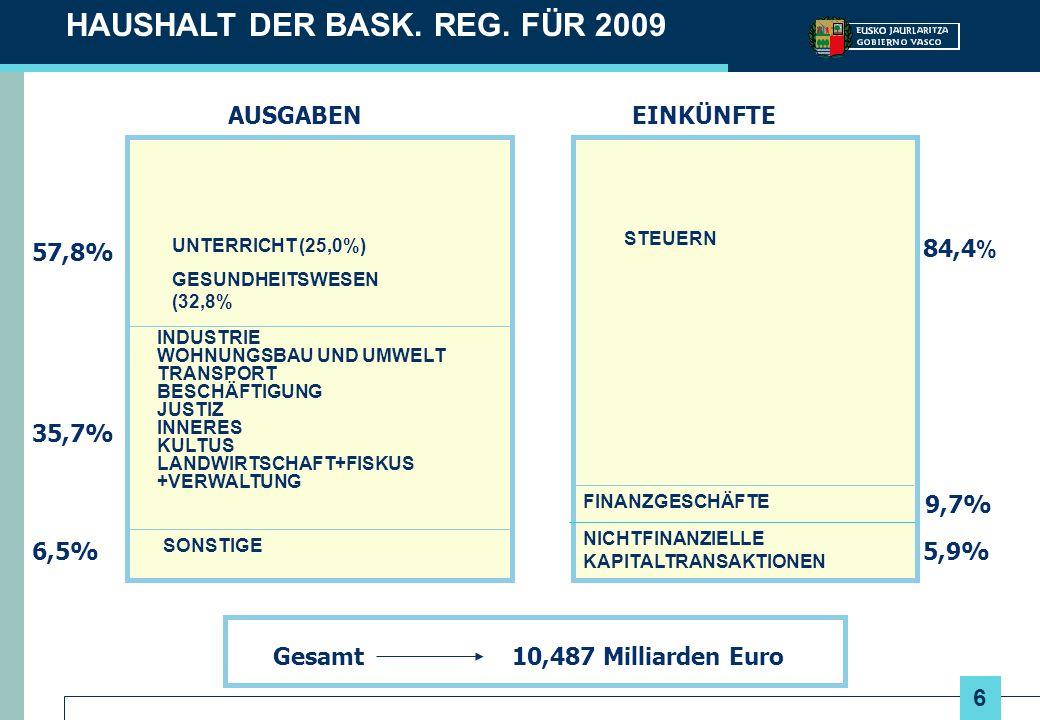 HAUSHALT DER BASK. REG. FÜR 2009