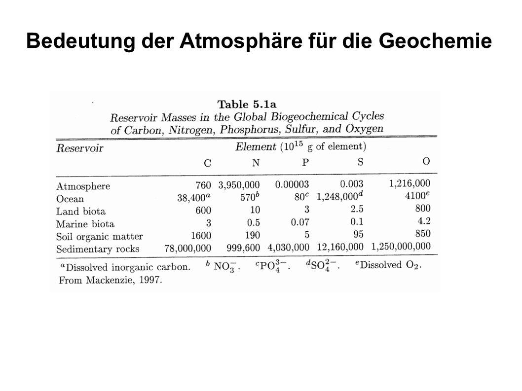 Bedeutung der Atmosphäre für die Geochemie