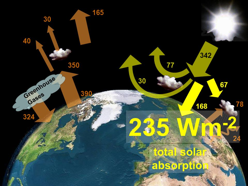 235 Wm-2 total solar absorption 165 30 40 342 350 77 30 67 390 78 168