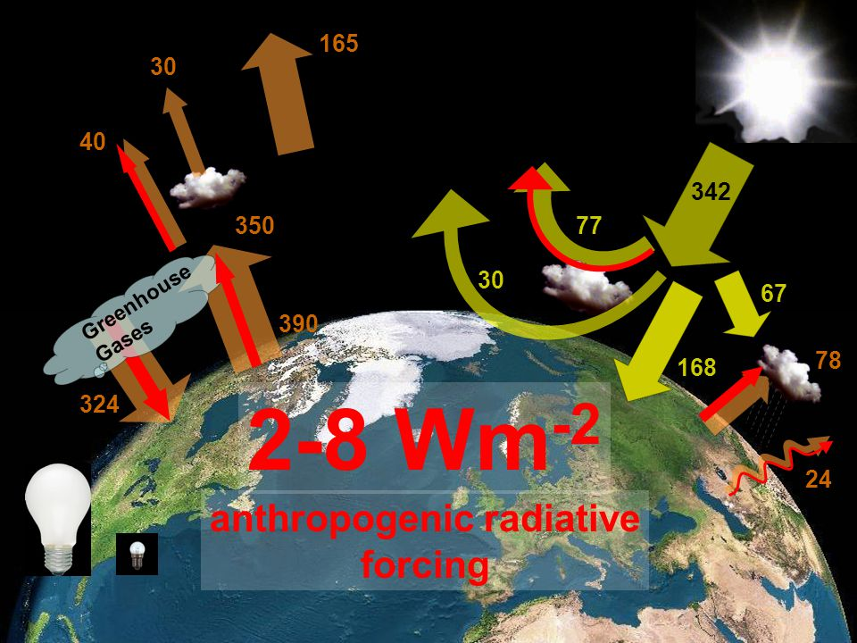 anthropogenic radiative