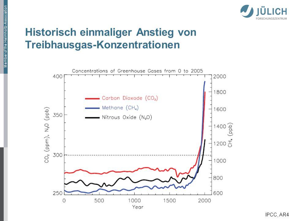 Historisch einmaliger Anstieg von Treibhausgas-Konzentrationen