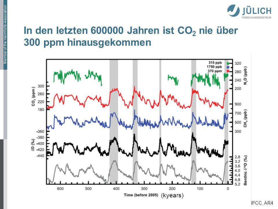 In den letzten 600000 Jahren ist CO2 nie über 300 ppm hinausgekommen