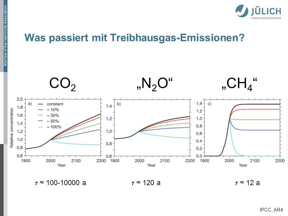 Was passiert mit Treibhausgas-Emissionen