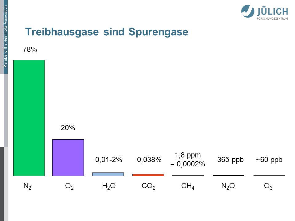Treibhausgase sind Spurengase