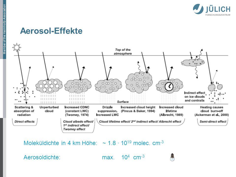 Aerosol-Effekte Moleküldichte in 4 km Höhe: ~ 1.8 · 1019 molec. cm-3