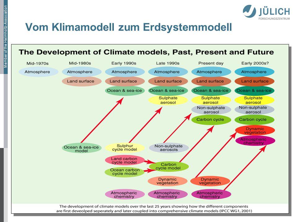 Vom Klimamodell zum Erdsystemmodell