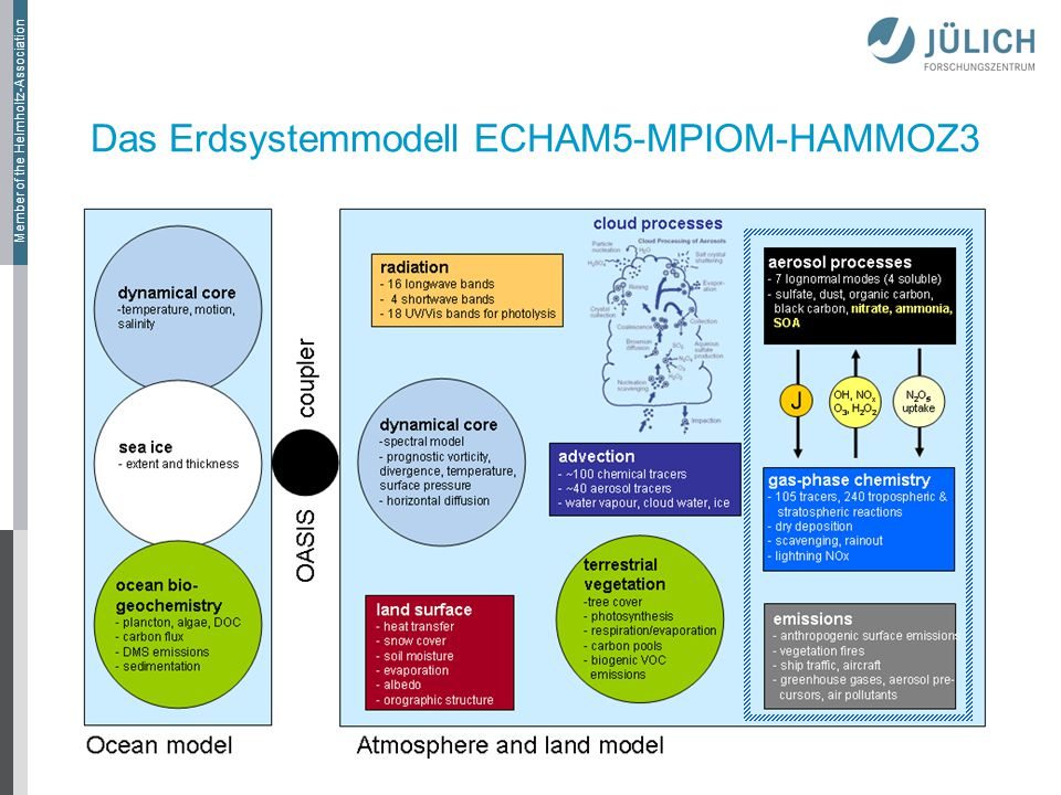 Das Erdsystemmodell ECHAM5-MPIOM-HAMMOZ3