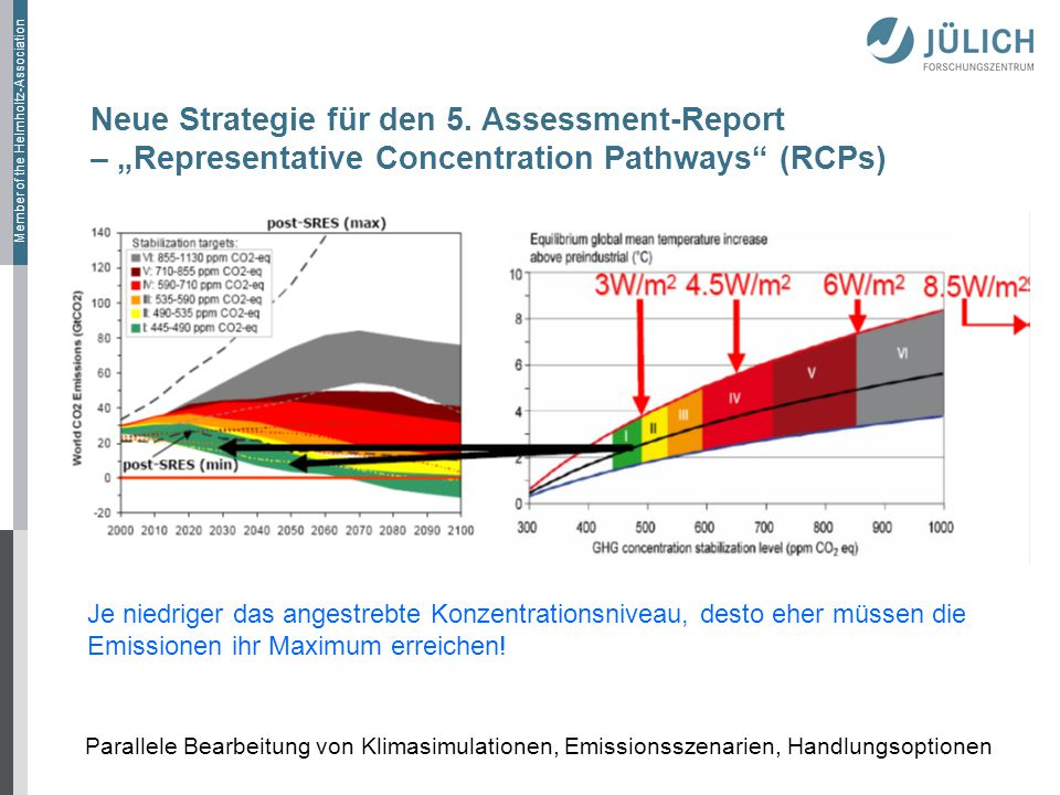 "Neue Strategie für den 5. Assessment-Report – ""Representative Concentration Pathways (RCPs)"