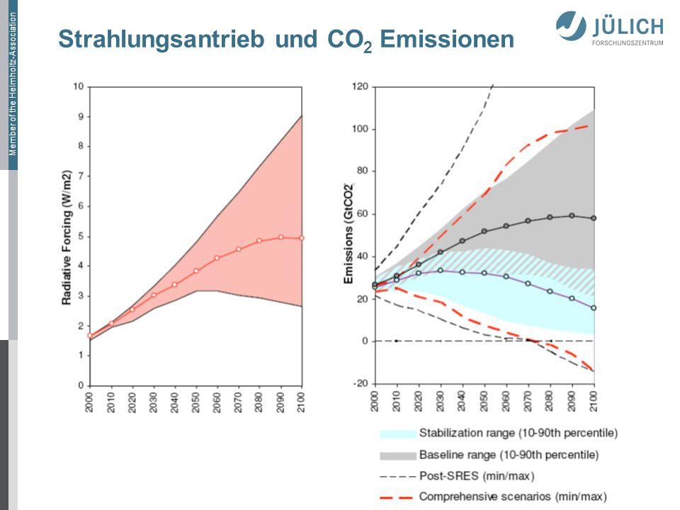 Strahlungsantrieb und CO2 Emissionen