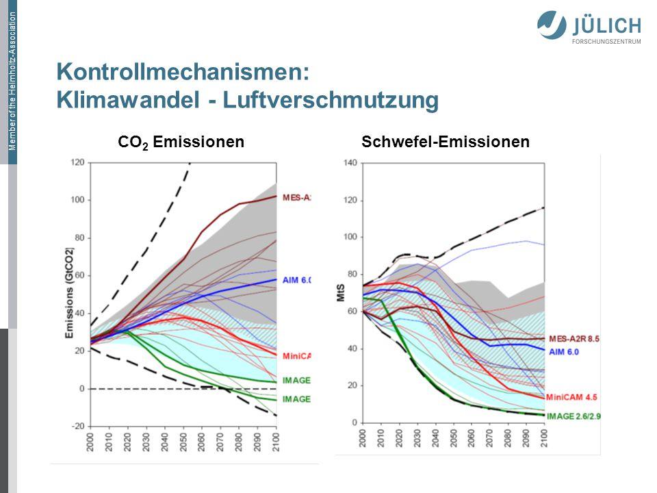 Kontrollmechanismen: Klimawandel - Luftverschmutzung