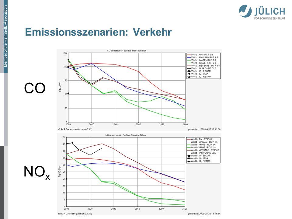 Emissionsszenarien: Verkehr