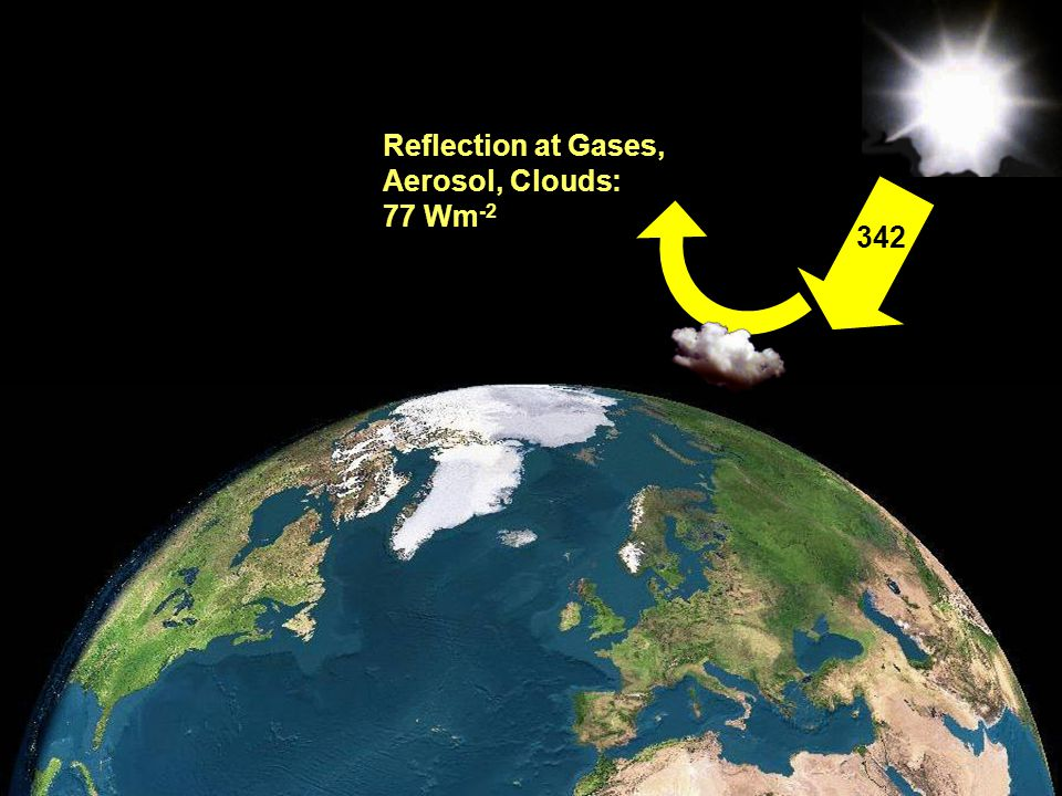 Reflection at Gases, Aerosol, Clouds: 77 Wm-2 342