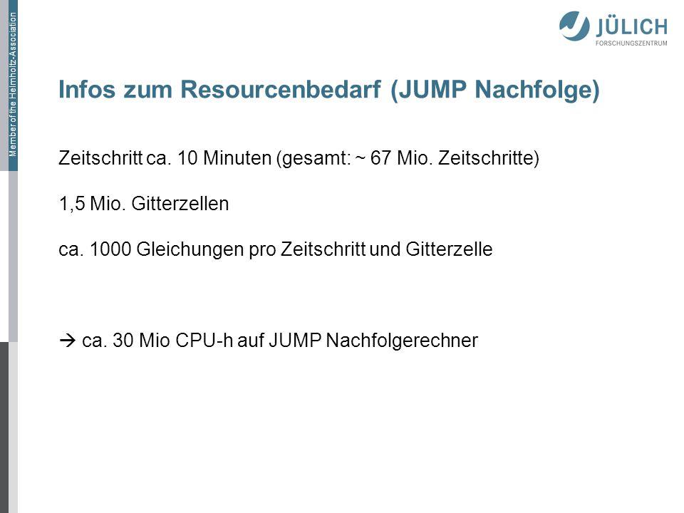 Infos zum Resourcenbedarf (JUMP Nachfolge)