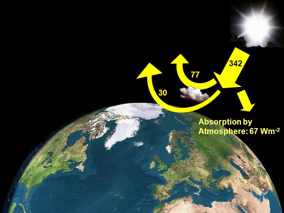 342 77 30 Absorption by Atmosphere: 67 Wm-2