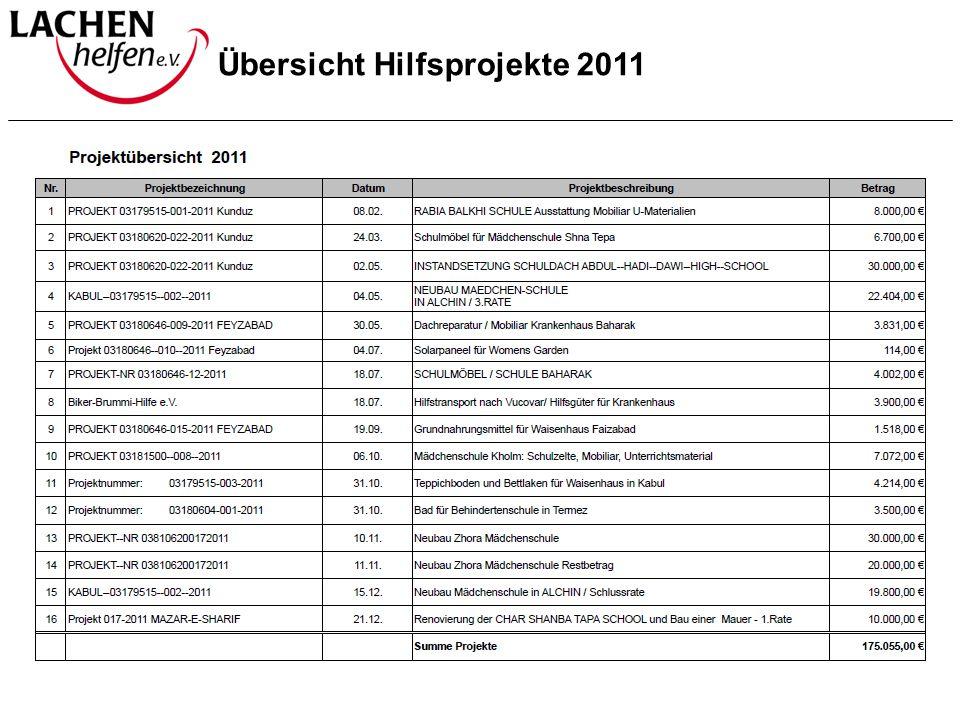 Übersicht Hilfsprojekte 2011