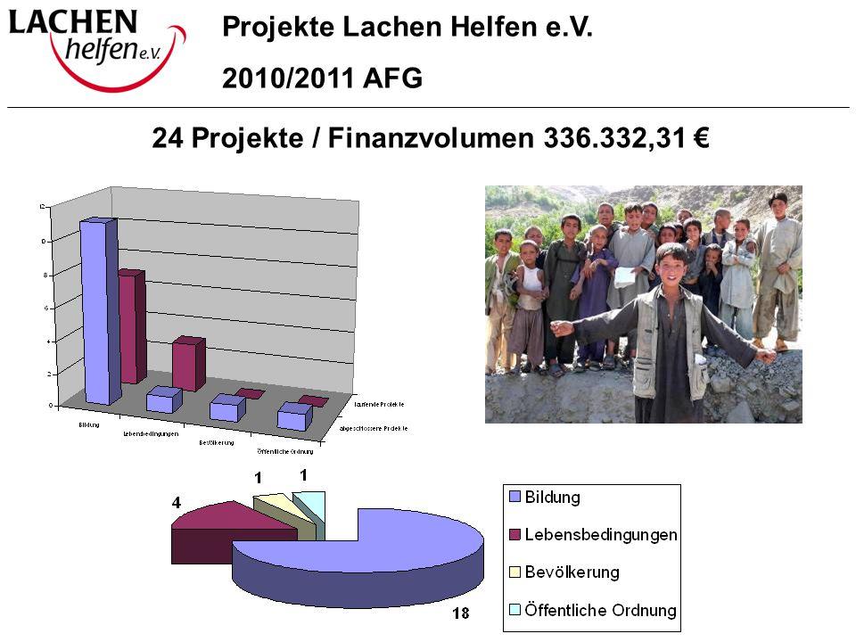 Projekte Lachen Helfen e.V. 24 Projekte / Finanzvolumen 336.332,31 €