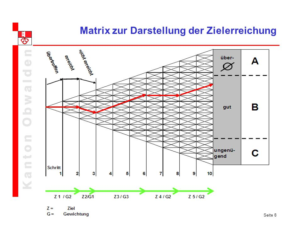 Matrix zur Darstellung der Zielerreichung
