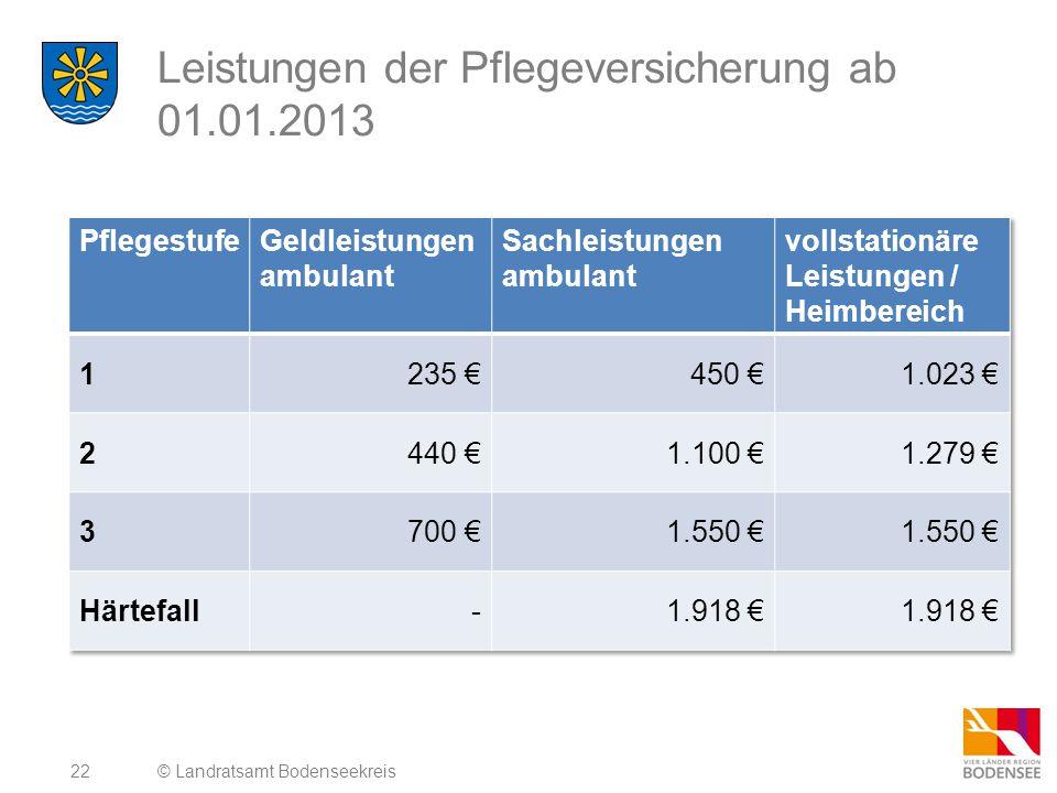 Leistungen der Pflegeversicherung ab 01.01.2013