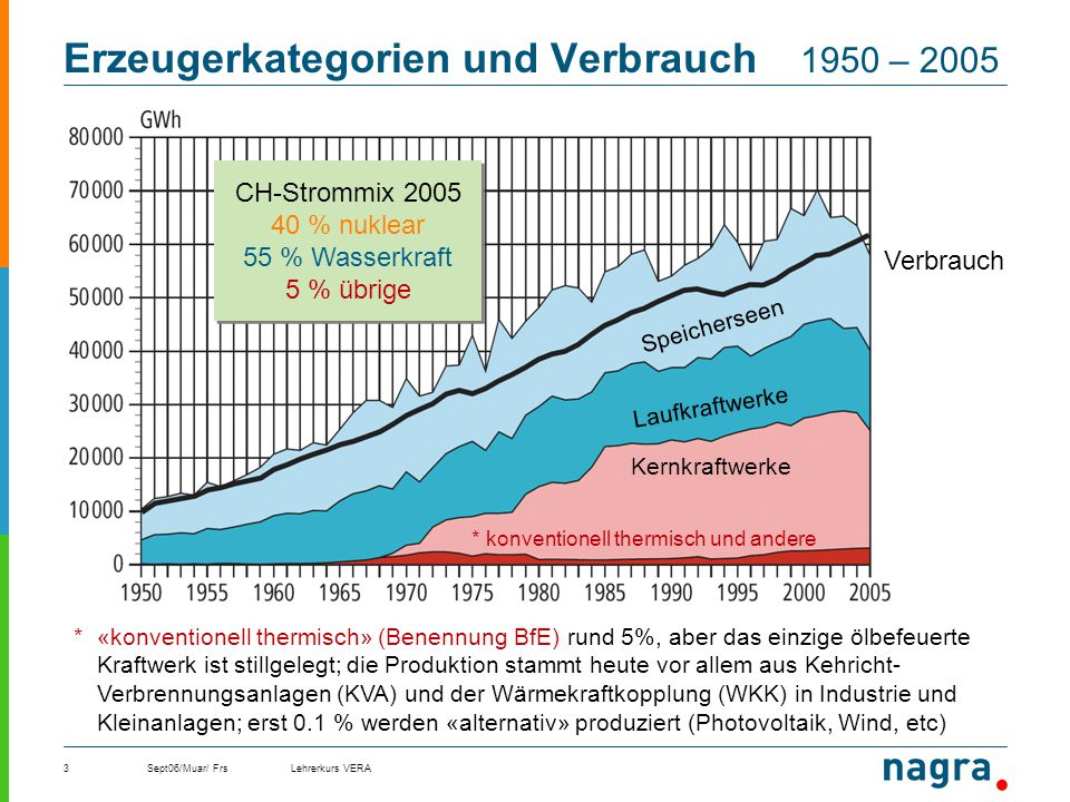 Erzeugerkategorien und Verbrauch 1950 – 2005